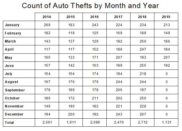 Auto Theft Numbers.JPG