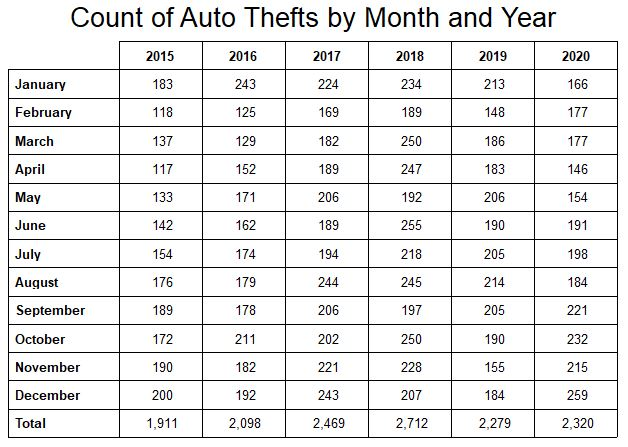 Auto Thefts Table.JPG