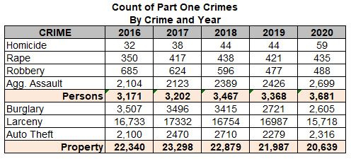 Part I crime numbers.JPG